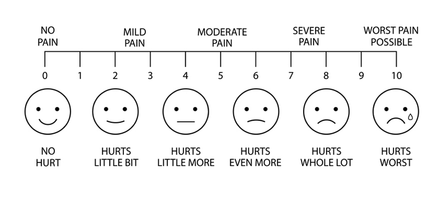 Illustration of the 10 point pain measurement scale